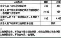 最新南京地区房贷政策整理(含公积金贷款)