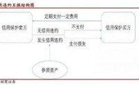 中国版CDS和CLN交易指引正式发布(附解读)