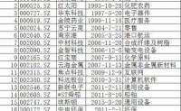 2016中国城市资本暨资金竞争力排行榜首次发布(附南京上市企业名录)